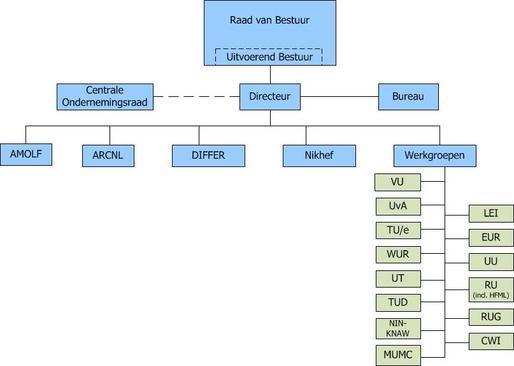 organogram-fom-organisatie