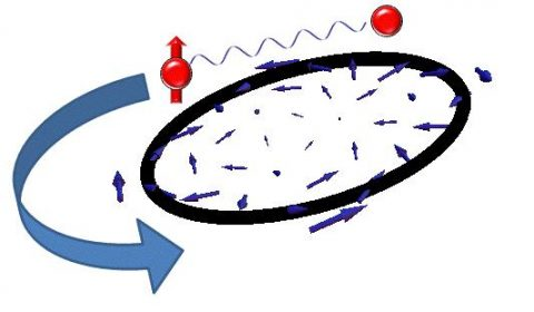 Figuur 1. 'Spin drag' in koude atomen