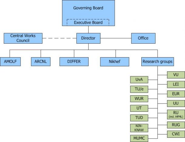 FOM Organisation chart