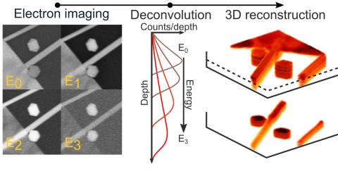 3D-reconstructieproces