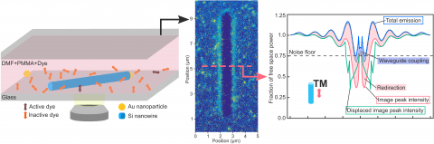 Imaging nanowires